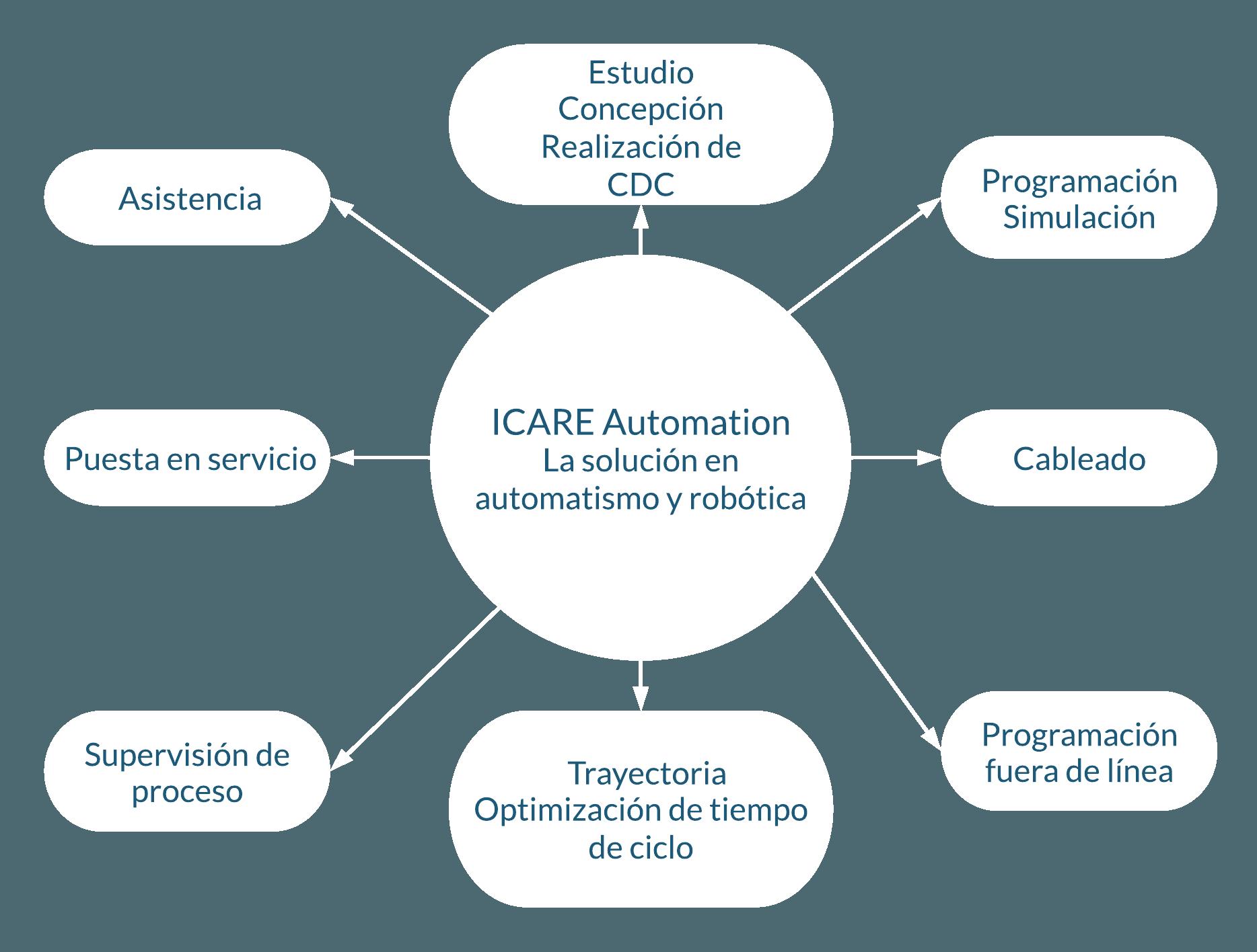 ICARE Automation La solución en automatismo y robótica Asistencia Estudio Concepción Realización de CDC Programación Simulación Cableado Programación fuera de línea Trayectoria Optimización de tiempo de ciclo Supervisión de proceso Puesta en servicio