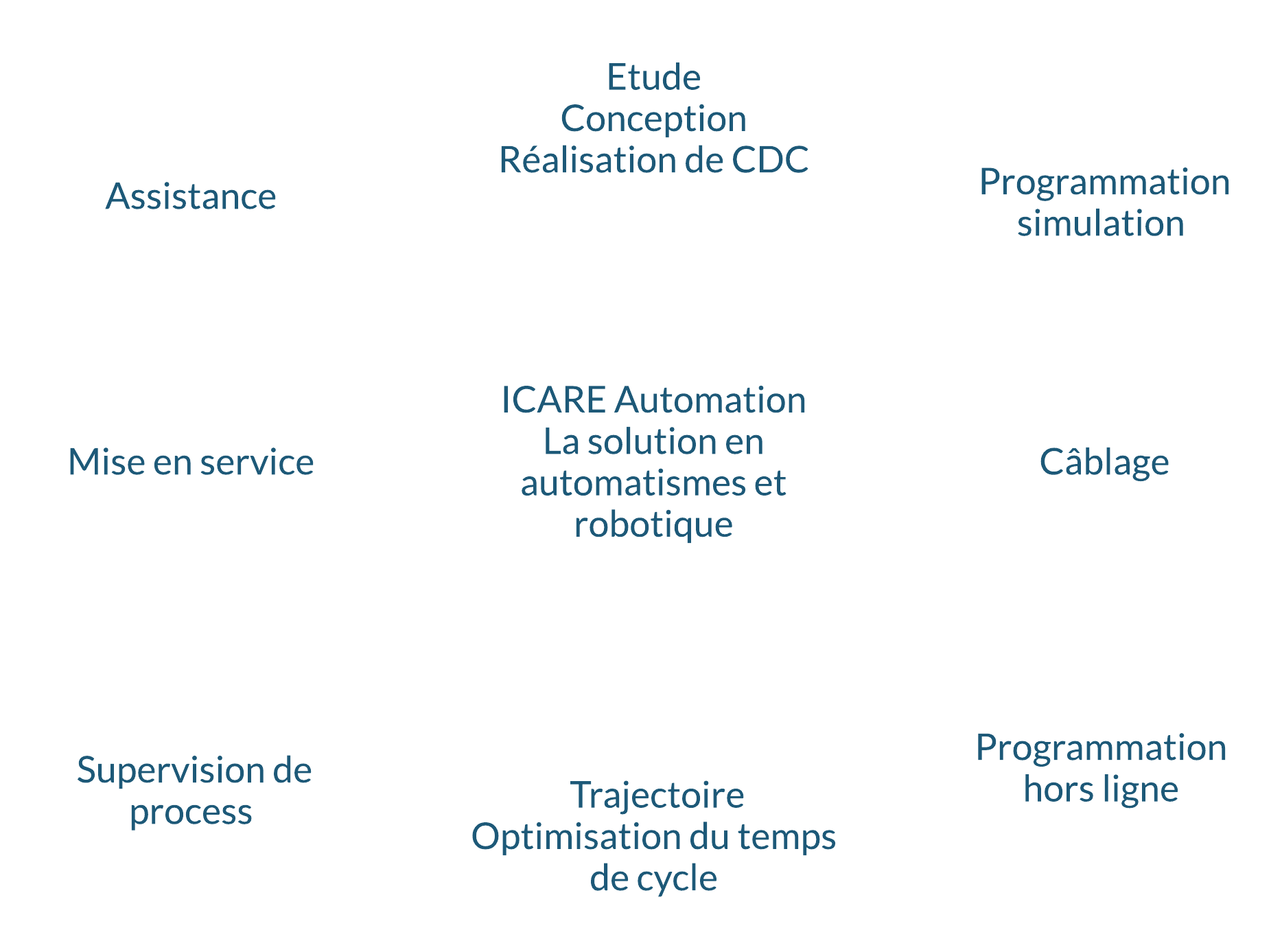 La Solution en automatismes et robotique