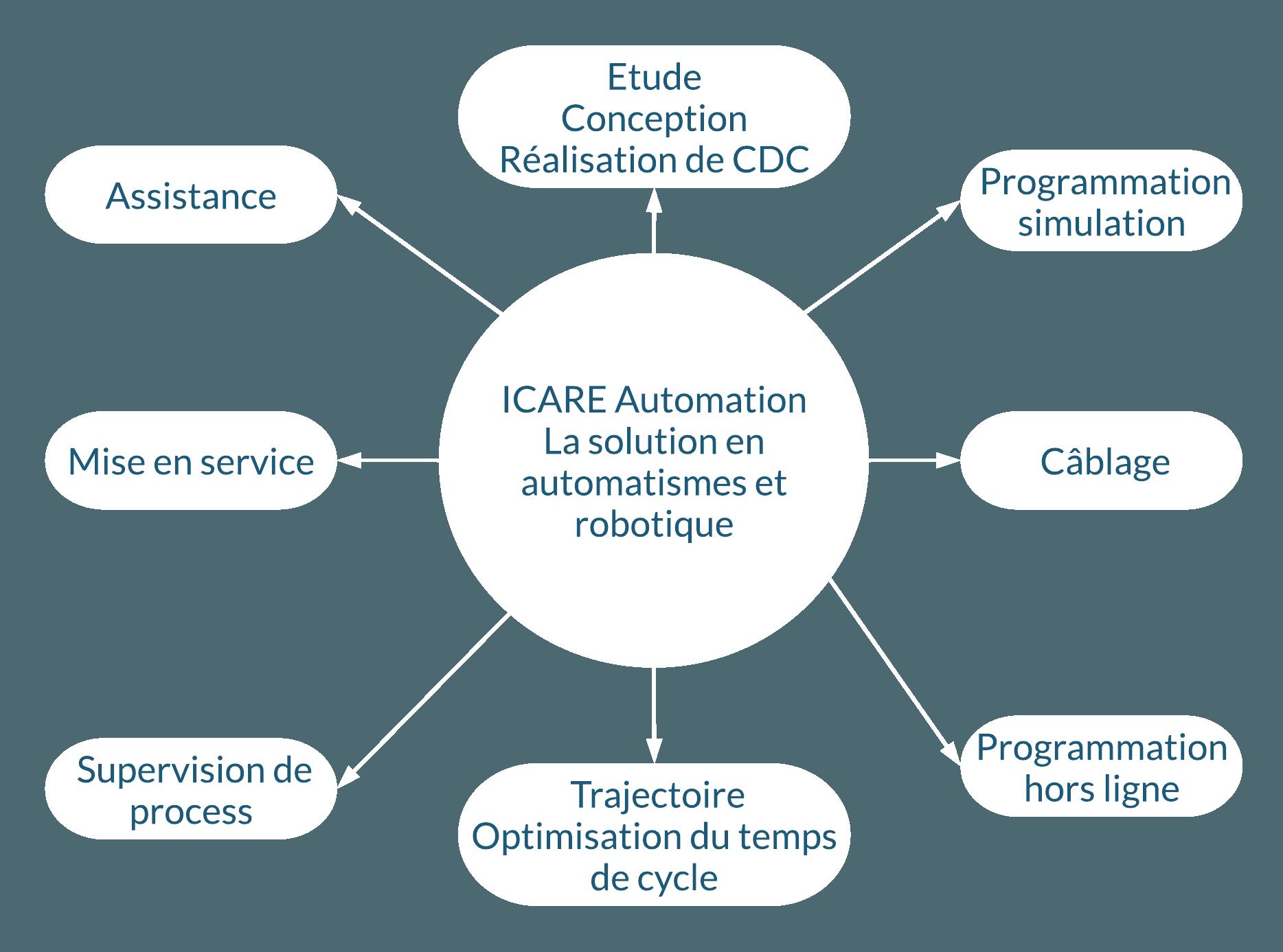 La Solution en automatismes et robotique